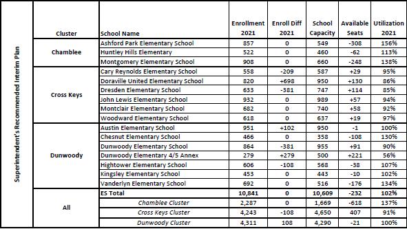 DeKalb Schools Region 1 Forecasted Fall 2021 Enrollment